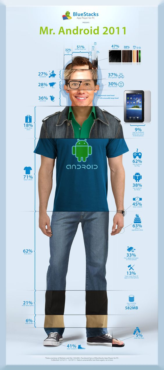 Infografico dos usuários do Android