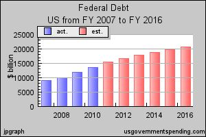 US gross federal debt $16.7 trillion. greater than 100% of GDP