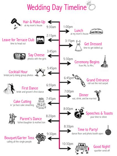 make your own wedding cake timeline wedding day timetable on your wedding day 17017