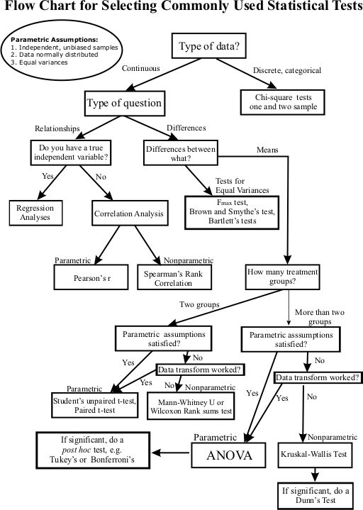 Flow chart - what stat test to use Resource Materials Painless - sample quantitative analysis