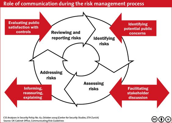 Role Of Communication During Risk Management  Public Health