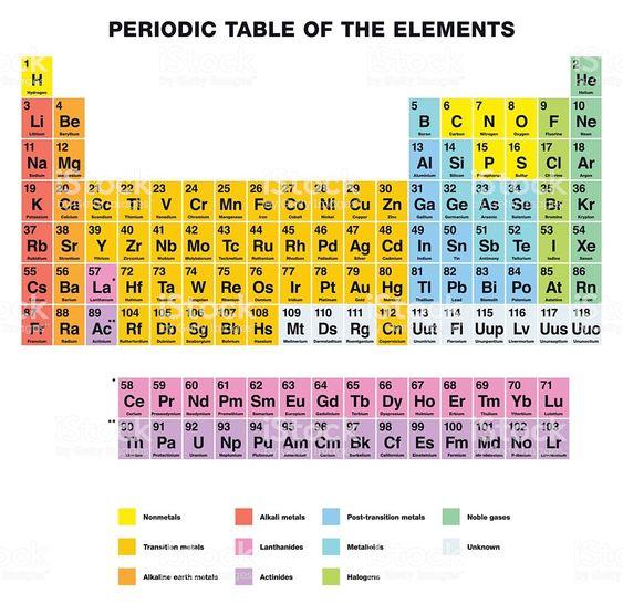 Ilustración de Tabla Periódica De Los Elementos De La Etiqueta De ...