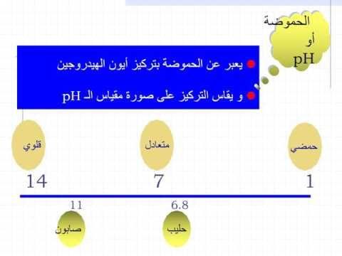 مصطلحات في سلامة الأغذية وكيفية التأكد من سلامتها بمعايير الجودة Youtube Pie Chart Chart Map