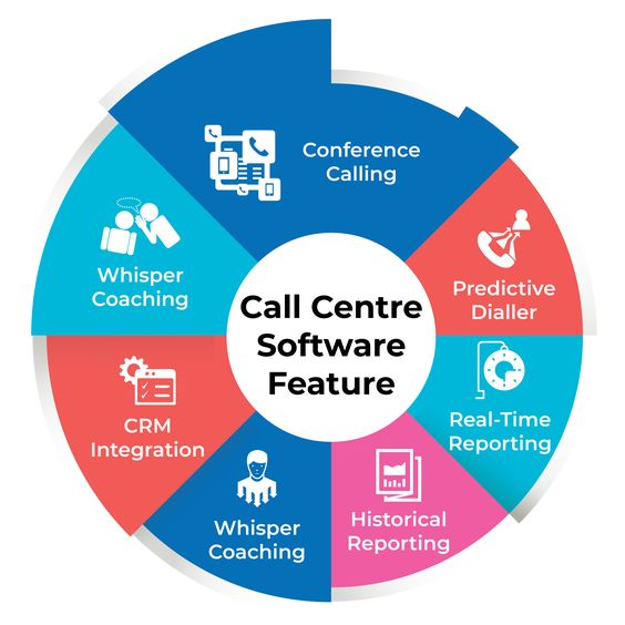 check out free contect center solution features