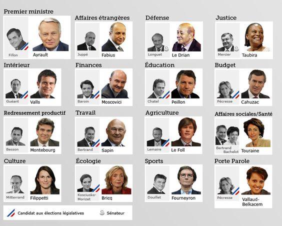 #infografia Ministros del gobierno socialista de #Hollande