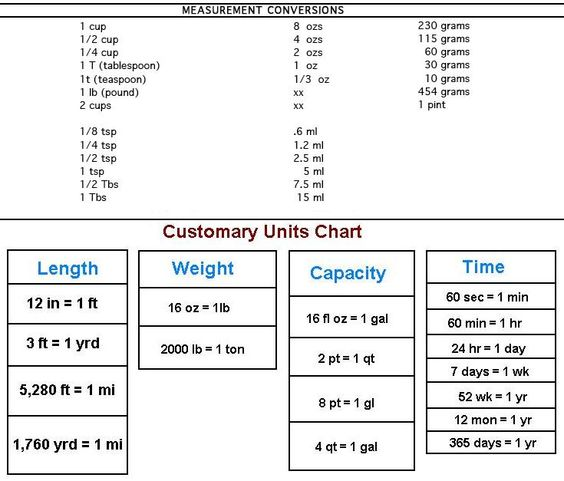 conversion table customary units chart 2 pints 1 quarterm 4 quarters 1 gallon 1 ounce 2. Black Bedroom Furniture Sets. Home Design Ideas