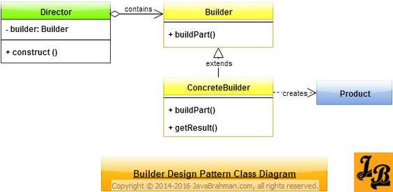 Builder design pattern in java class diagram java and patterns ccuart