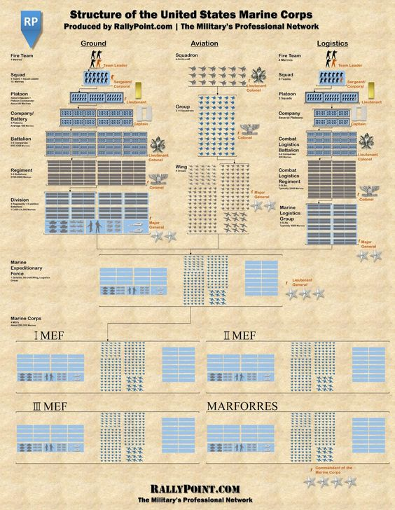 Structure of United States Marine Corps