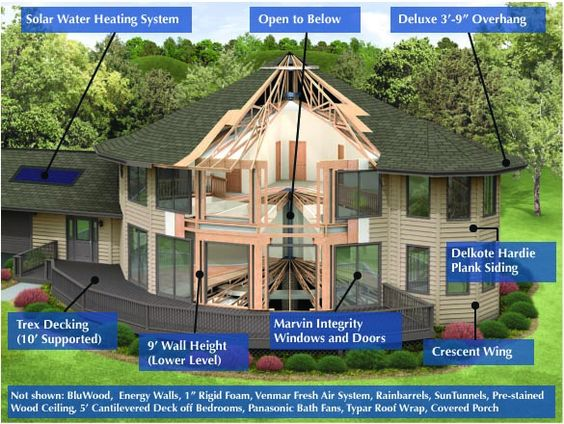 Yurt Home Cutaway And Features Of On Pinterest
