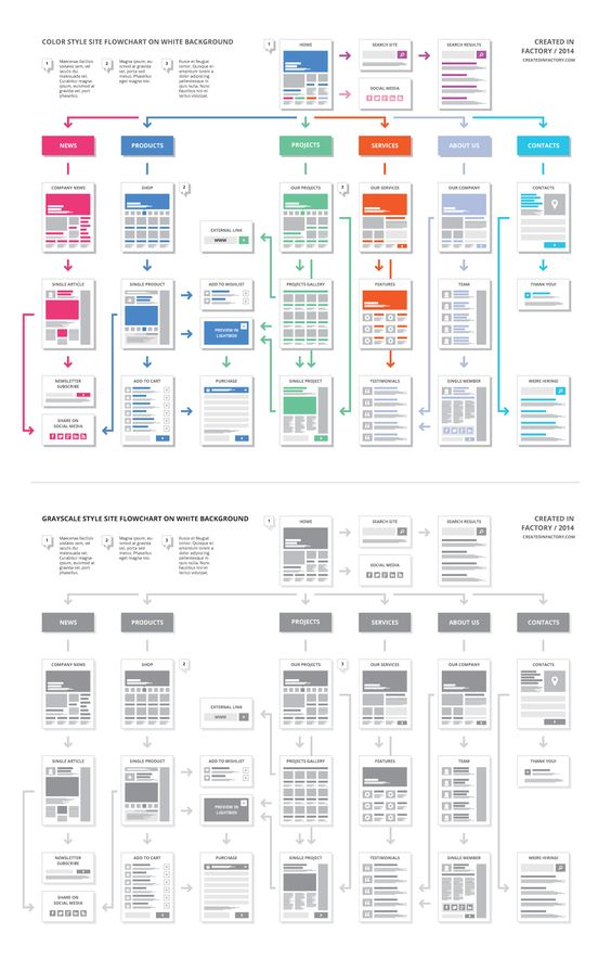 EasyOne Website Flowchart Template   Creative, Flowchart and Products