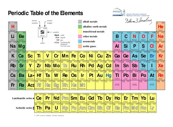 Printable Periodic Tables (PDF) Periodic table, Atomic number - electronegativity chart template