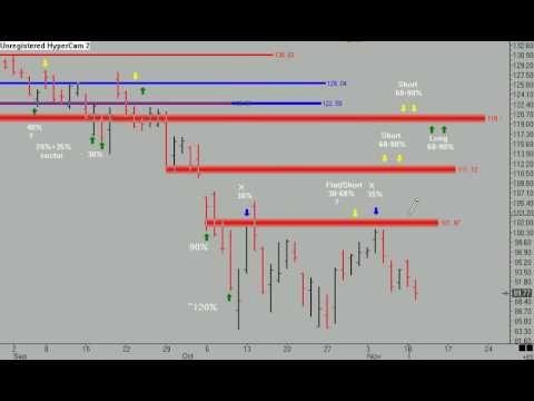 ETF Rydex  Mutual Fund Stock Market TimingStrategies.com
