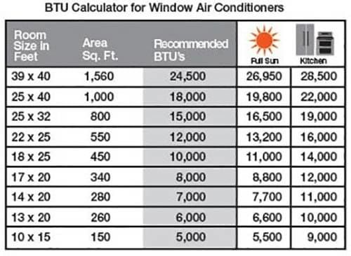 Here S How To Choose An Air Conditioner For Your Apartment Home