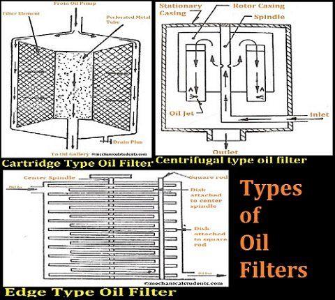 Types Of Oil Filters Pdf Cartridge Type Oil Filter Edge Type Oil Filter Centrifugal Type Oil Filter Oil Filter Filters Cartridges