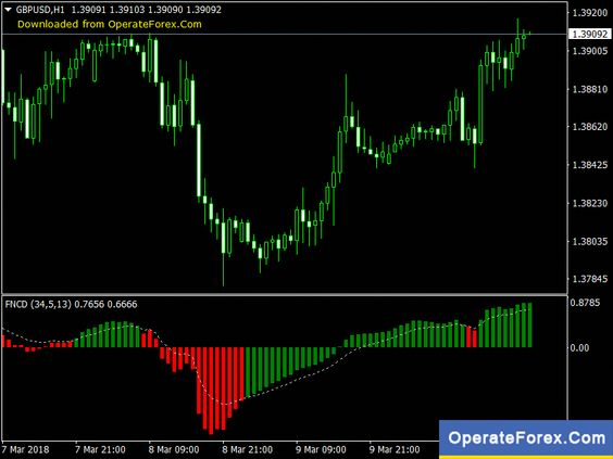 Download Fncd No Repaint Forex Indicator Mt4 Https