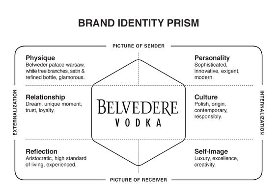 brand identity prism of raymonds and I used kapferer's brand prism for a brand identity project this post offers a free template for you to use and download.