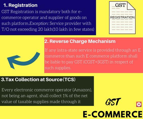 GST ON E-COMMERCE