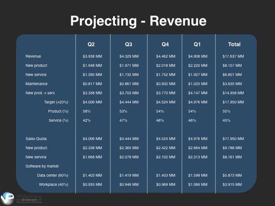 Strategic Marketing Plan Template  Project Revenues  Business