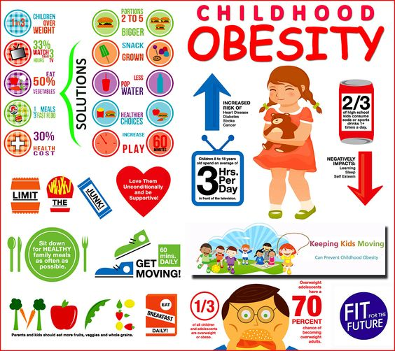 childhood obesity the impact of food Obesity and fast food obesity in children, teens and young adults can be reduced with a proper diet and exercise program 2 0 reply when was this published.