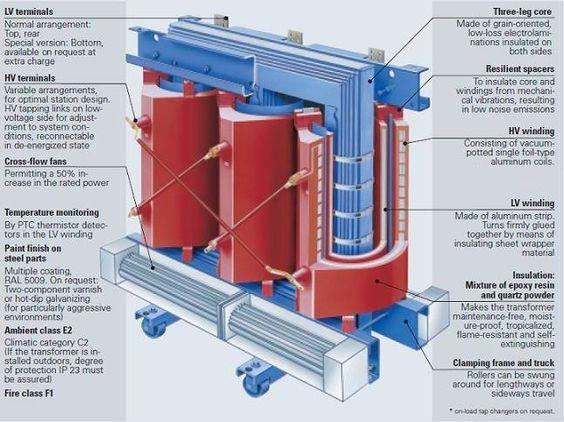 Geafol Transformer Shows The Hv And Lv Aluminium Windings