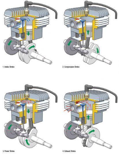 how internal combustion engines work home repair improvement pinterest engine blog and. Black Bedroom Furniture Sets. Home Design Ideas