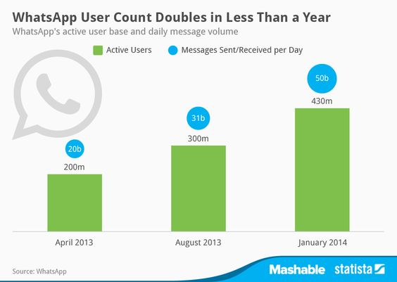 Infographic Ideas infographic messaging apps : Infographic: WhatsApp User Count Doubles in Less Than a Year ...