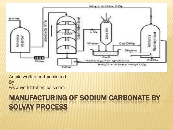 Manufacturing of sodium carbonate using solvay process by http://www.worldofchemicals.com/440/chemistry-articles/manufacturing-of-sodium-carbonate-by-solvay-process.html