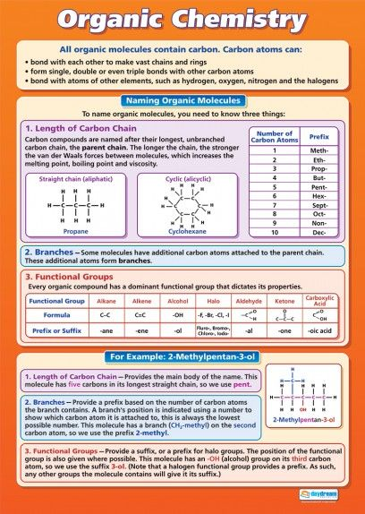 Organic chemistry science educational school posters dragon39s lair alchemy diy for Chemistry poster ideas