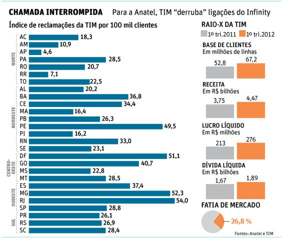 """TIM derruba sinal de propósito, diz Anatel - Relatório da Anatel (Agência Nacional de Telecomunicações) acusa a TIM de interromper de propósito chamadas feitas no plano Infinity, no qual o usuário é cobrado por ligação, e não por tempo.    Outro lado: operadora diz que rede está sendo ampliada    A agência monitorou todas as ligações no período, em todo o Brasil, e comparou as quedas das ligações de usuários Infinity e """"não Infinity"""".    A conclusão foi que a TIM """"continua 'derrubando' de…"""