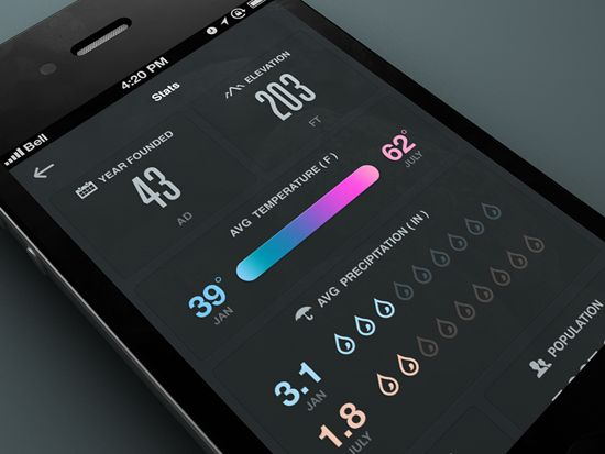 Stats Mobile UI by Rally Interactive. 30 Beautiful Mobile UI ...