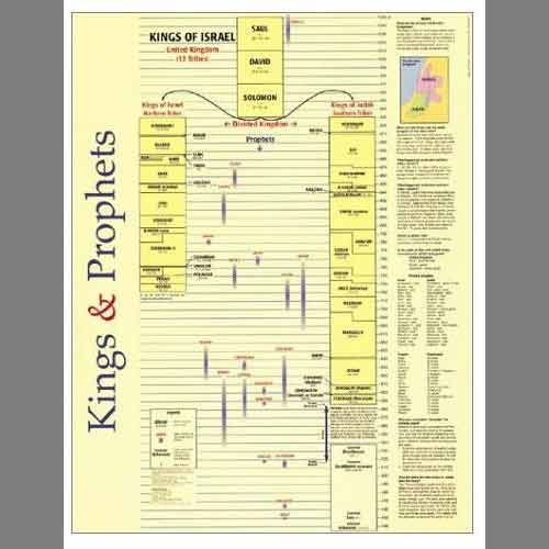 Chronology Of The Old Testament Prophets Valid Israel Kings And Prophets Timeline Prophets And Kings Kings Of Israel Chronology