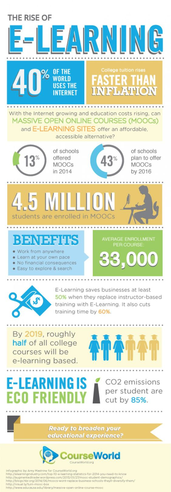 The Rise of E-Learning Infographic | Infographics ...
