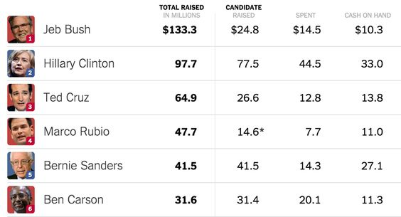 See how the latest fund-raising numbers from the campaigns and outside groups stack up.