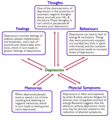 According to cognitive behavioural therapy (CBT), when you're experiencing depression, you will tend to have automatic negative thoughts about yourself, the world and the future. This pattern of negative thinking you deeper into depression. This brings about further negative thoughts; which lead you to feel even more depressed; brining about more negative thoughts; and so on.