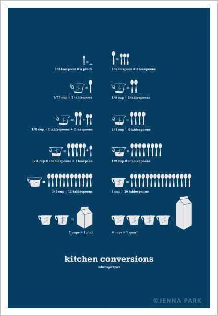 Another gem Kitchen+Conversions+Art+Poster+Teal+13x19++Kitchen+by+SweetFineDay,+$28.00