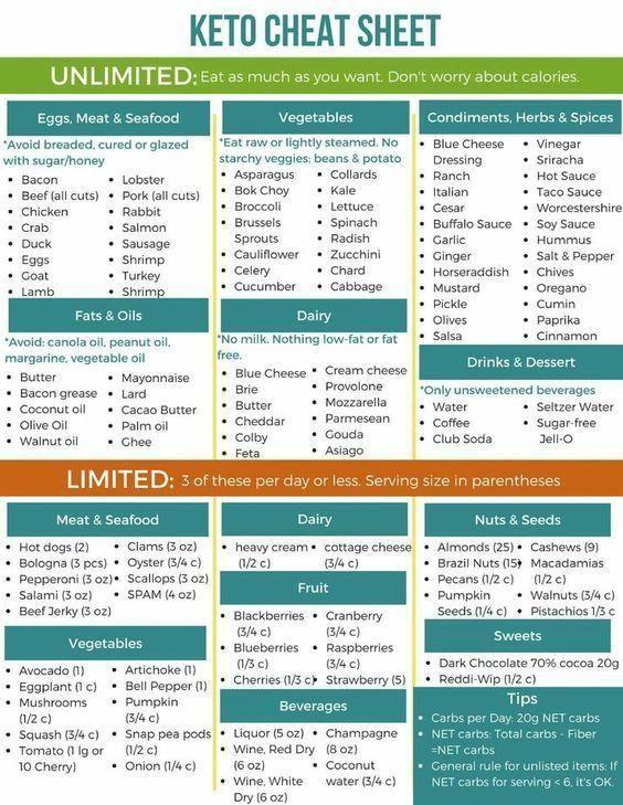 keto diet plan pdf india
