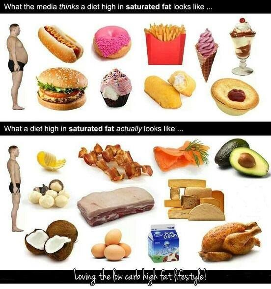 What people think what a diet high in saturated fat looks ...