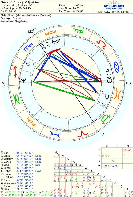 astro databank Camilla Duchess of Cornwall
