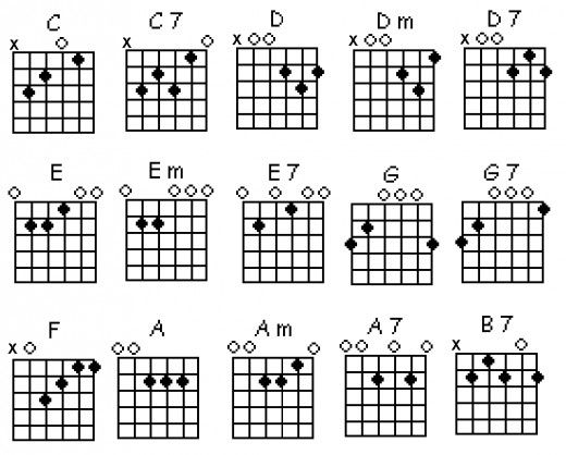 guitar chords finger placement - Google Search musica - guitar chord chart