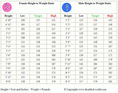 Body Ideal Weight Chart (Women/Men) How much should I weight? Find ...