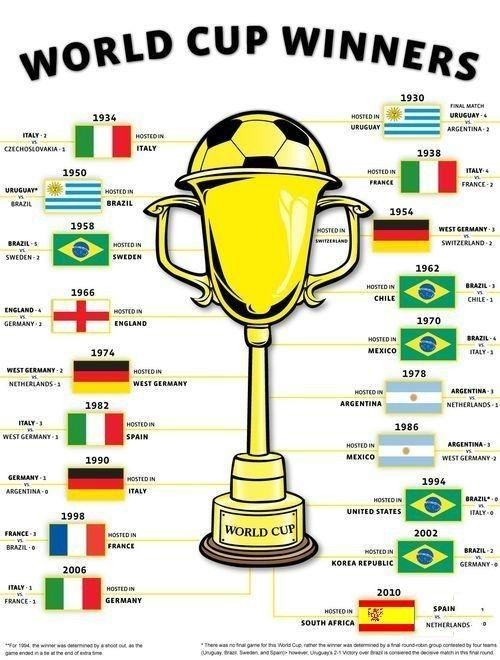 Pin De Raghda Ibrahim En Mundiales De Futbol Copa Del Mundo De Futbol Campeonato Mundial De Futbol Seleccion Uruguaya De Futbol