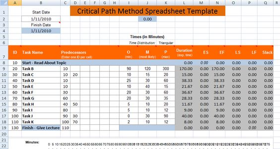 Critical Path Method Excel Spreadsheet Templates – Microsoft Excel