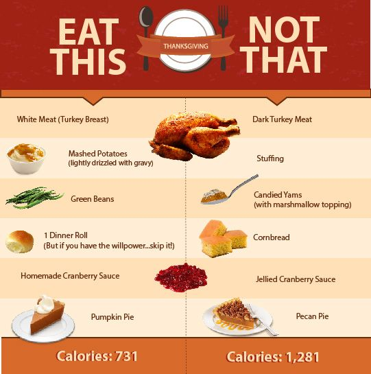 Fitness Nutrition, Thanksgiving Recipes And Weightloss On