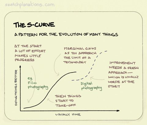 The S Curve A Remarkably Common Pattern For The Evolution Of Many