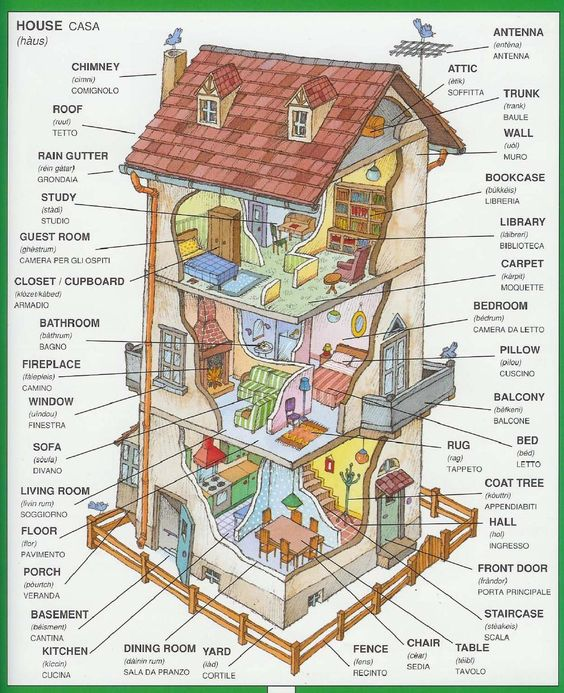 Illustrated dictionary - house rooms in english and italian - More great pins you can find at https://pl.pinterest.com/rafkup/