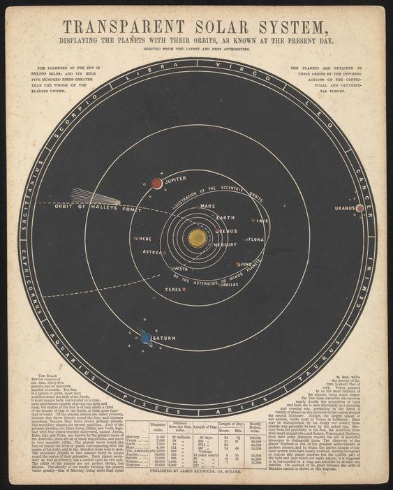astronomy solar system diagram - photo #7