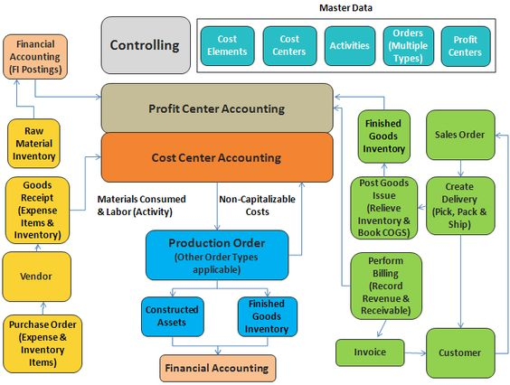 Sap Business Process Diagrams  TollbrothersMerida
