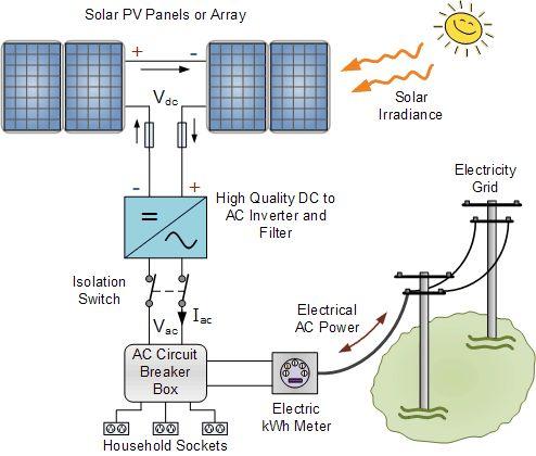 PLTS Pembangkit Listrik tenaga surya on grid utility interactive system