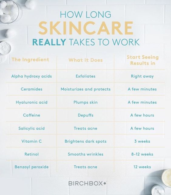 How Long Does It Take The Various Ingredients Found In Skincare To Work Here Is A Nice Chart That Show Estimated T Aging Skin Care Skin Care Secrets Skin Care