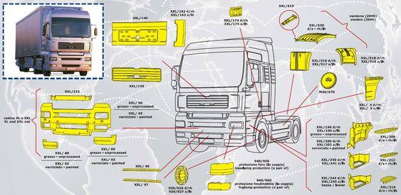 Запчасти для грузовиков MAN от официального дилера МАН АВАНТИ Груп